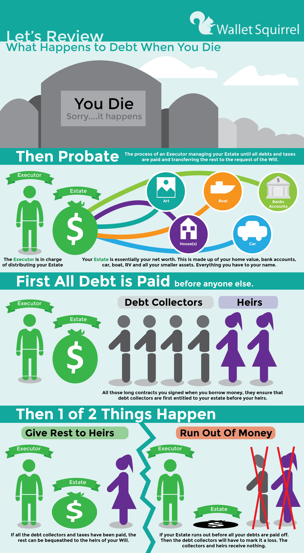 , Your Debt When You Die?, #Bizwhiznetwork.com Innovation ΛI