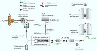 , Exotic Indium Nuclei, #Bizwhiznetwork.com Innovation ΛI