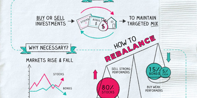, Rebalancing Your Portfolio, #Bizwhiznetwork.com Innovation ΛI